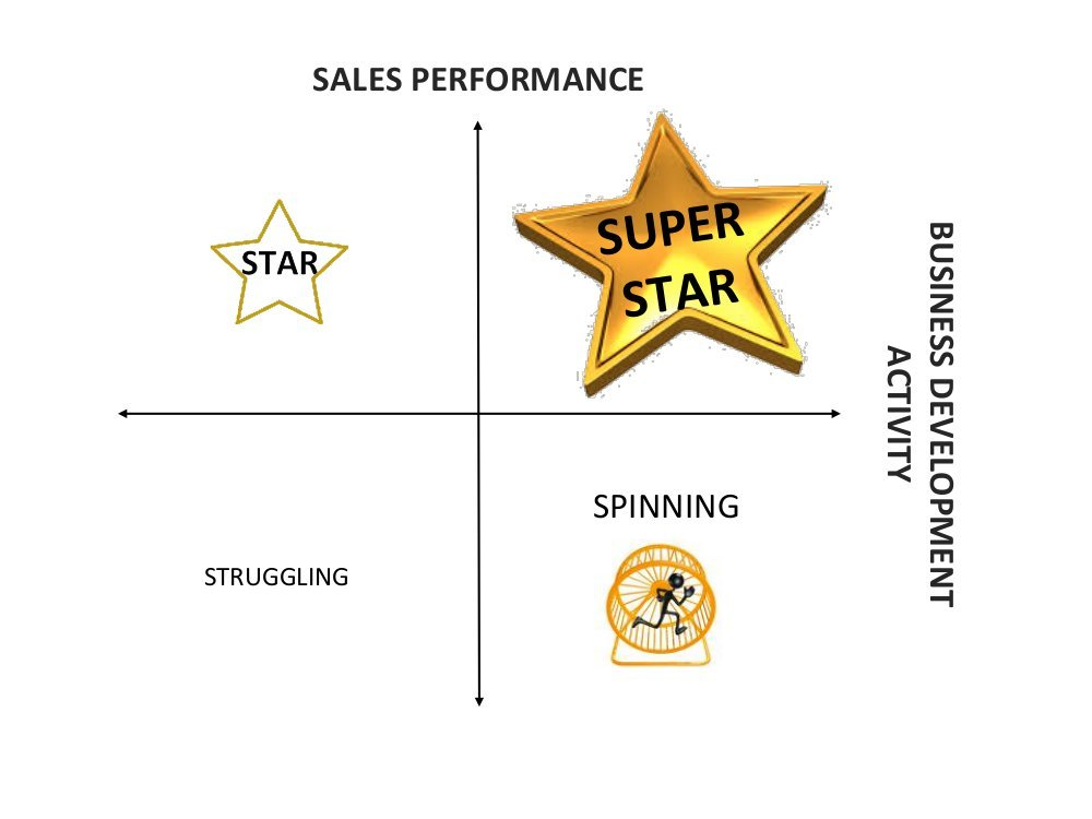 The Four States of Real Estate Performance - Paradigm Shift NZ