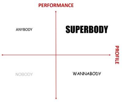 Superbody chart